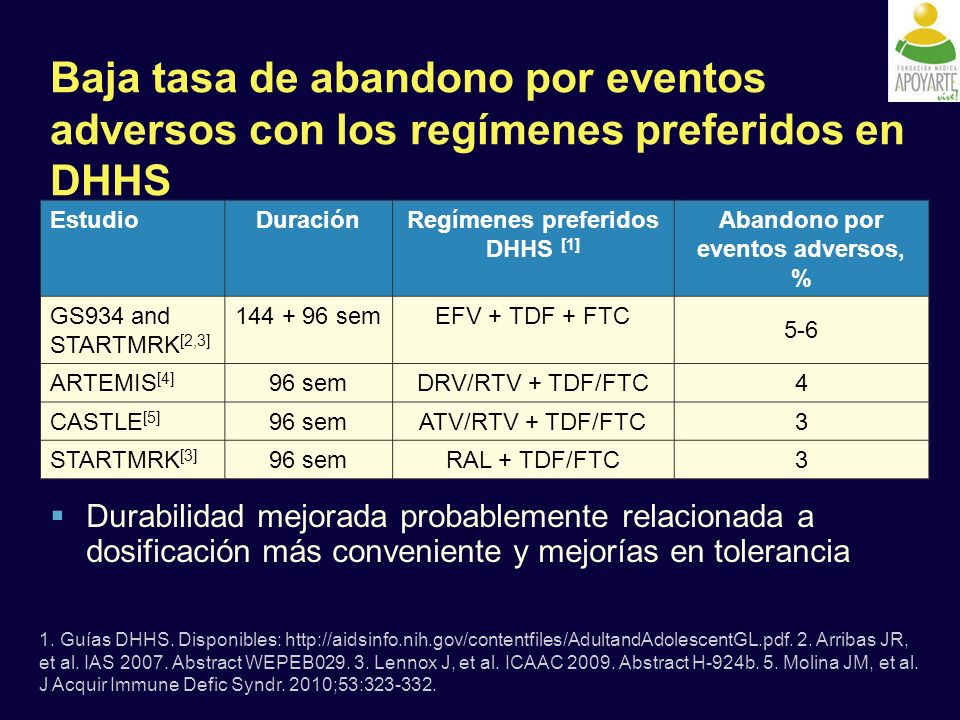 Regímenes preferidos DHHS [1] Abandono por eventos adversos, %
